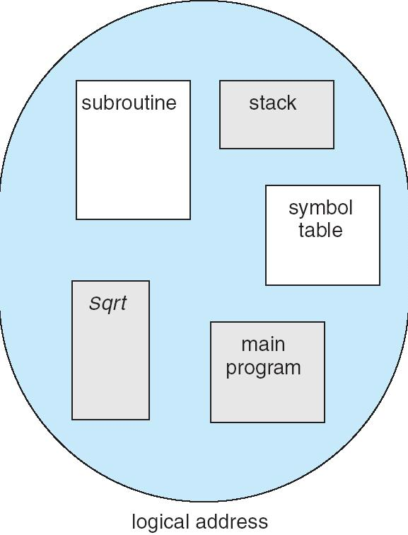 User s View of a Program No