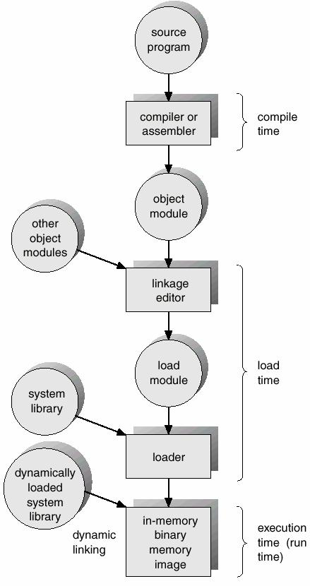 Binding of Instructions and Data to Memory Compiler Generates Object Code Linker Combines the Object code into a