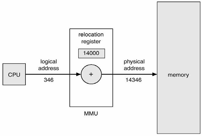 Memory-Management Unit (MMU) The runtime mapping from virtual physical address Relocation register is added to