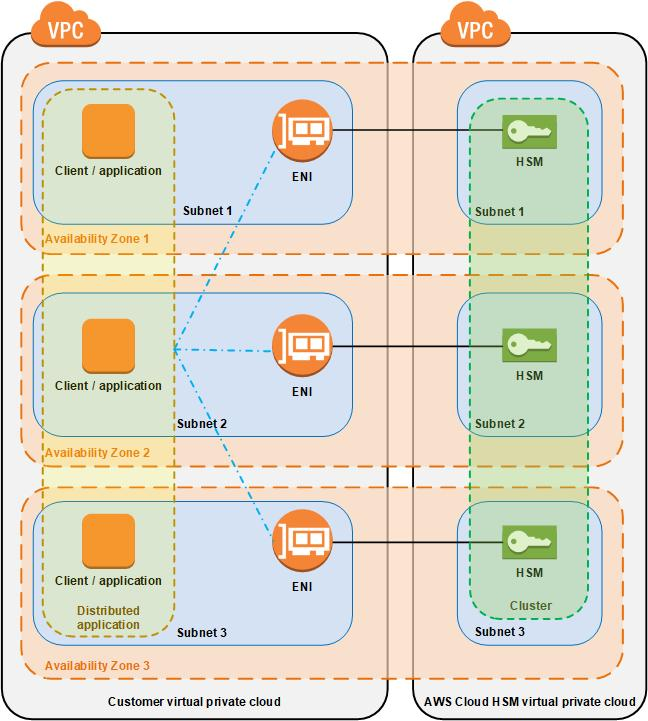 AWS CloudHSM  User Guide - PDF