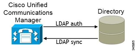 Set Up Directory Synchronization and Authentication Set Up Directory Synchronization and Authentication When you set up an on-premises deployment, you should configure Cisco Unified Communications