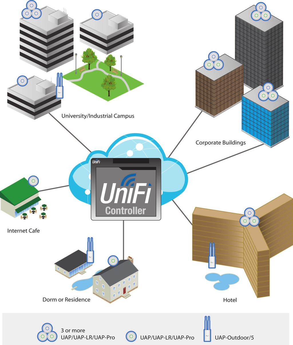 With the UniFi Controller software running in a NOC or in the cloud, administrators can extend and centrally manage wide areas of indoor and outdoor coverage using any combination of UniFi AP devices.