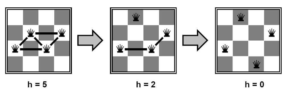 Example: n-queens Problem Basic Idea: move a queen so that it reduces the number of conflicts almost always