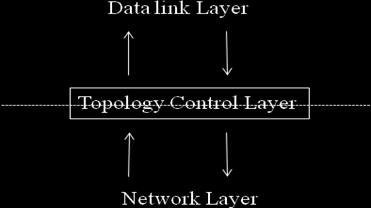 the data link layer needs to signal the topology control thin layer to start the topology construction phase.