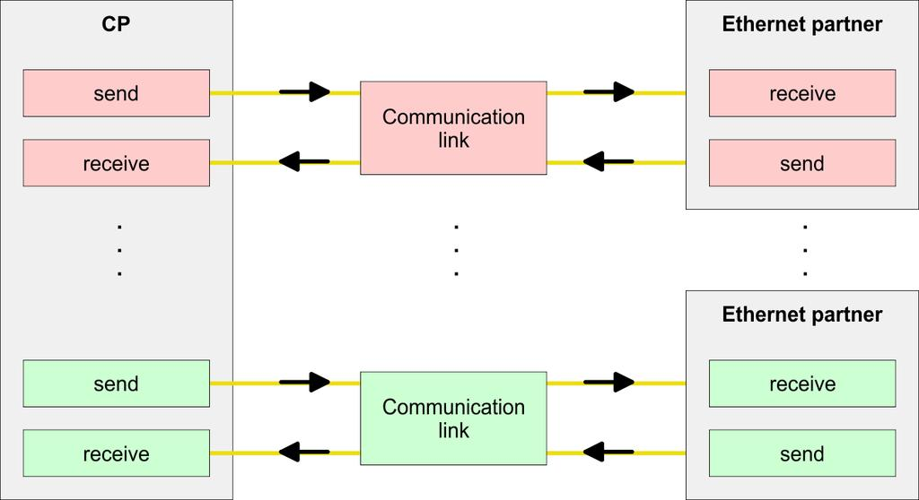 "VIPA System 300S Deployment Ethernet communication - productive Configure Siemens S7 connections 8.9 Configure Siemens S7 connections Overview The project engineering of connections i.e. the ""link-up"" between stations happens in NetPro from Siemens."