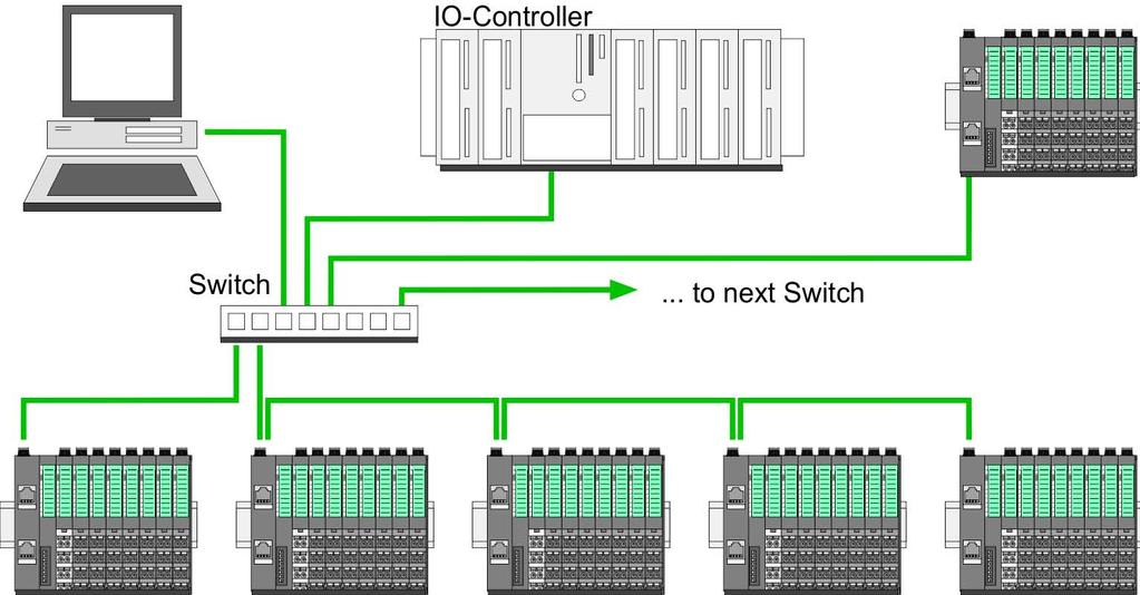 VIPA System 300S Deployment Ethernet communication - PROFINET PROFINET system limits Star If you connect communication devices to a switch with more tan 2 PROFINET ports, you automatically create a