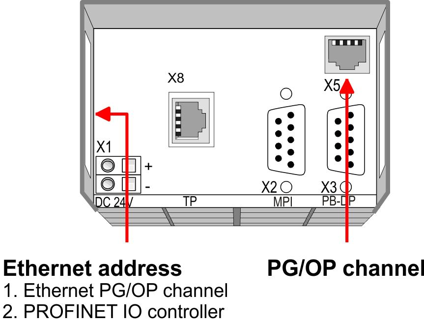"VIPA System 300S Deployment CPU 315-4PN12 Hardware configuration - Ethernet PG/OP channel ""Initialization"" via PLC functions The initialization via PLC functions takes place with the following"