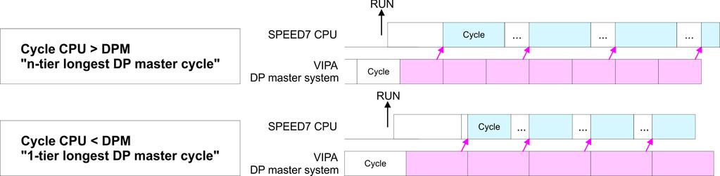 As soon as the CPU cycle is passed, it waits for the next synchronization impulse with input data of the DP master system. If necessary the Scan Cycle Monitoring Time of the CPU should be increased.