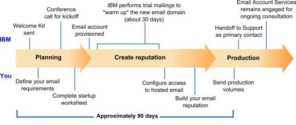 Overall view of the startup process You can activate email features in IBM Campaign to conduct highly targeted and trackable email marketing campaigns.