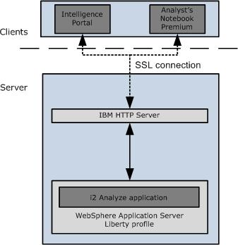 Chapter 4. Securing the connection between the client and the HTTP server To connect to i2 Analyze, the client connects through the HTTP server.