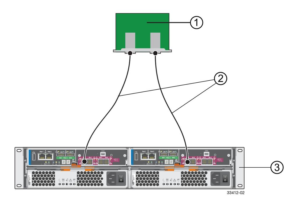 Configuring multipath 39 1. Host System with Two SAS, Fibre Channel, iscsi, or InfiniBand Host Bus Adapters 2.