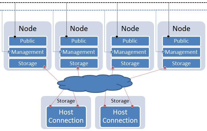 Configuring host utilities, virtualization, and clustering 61 Cluster topology Cluster connections consist of a public network, a private, cluster management network, and a storage network.