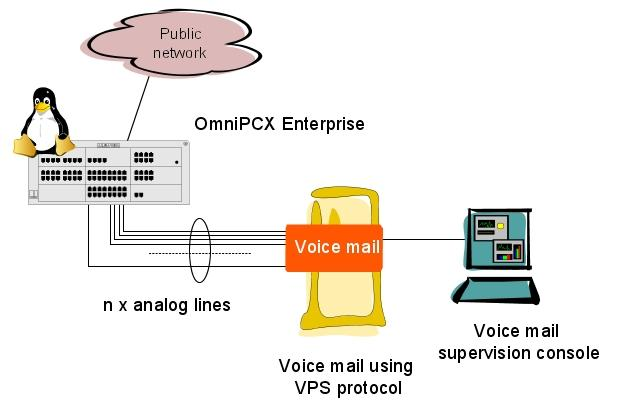 "! "" # 5.1 Overview 5.1.1 Overview The Voice mail using VPS protocol service (also called RSVP protocol) allows an eternal voice mail service to connect to the AlcatelLucent OmniPCX Enterprise CS."