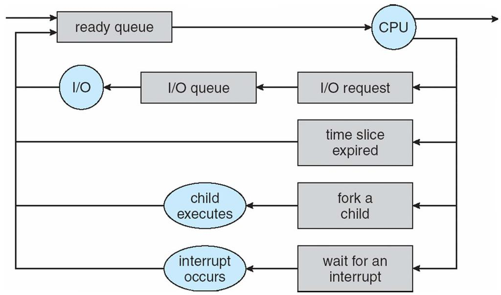 Representation of Process Scheduling (queuing