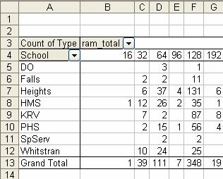 Location - Excel used COUNT because