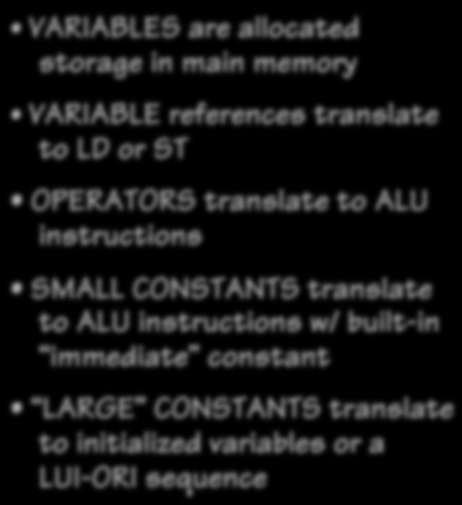 references translate to LD or ST OPERATORS translate to ALU instructions SMALL CONSTANTS translate to ALU instructions w/ built-in immediate constant
