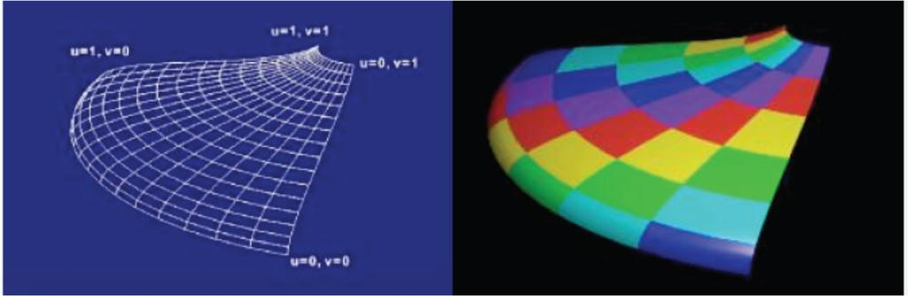 Parametric Mapping Surface given by parametric functions Very common in