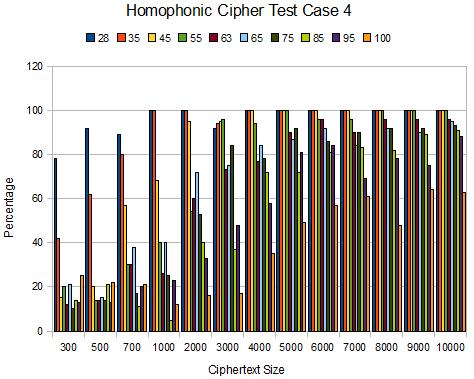 EFFICIENT ATTACKS ON HOMOPHONIC SUBSTITUTION CIPHERS - PDF