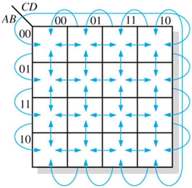 LSN 4 Karnaugh Map Cells are arranged so only one variable