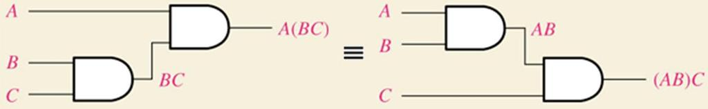 LSN 4 Laws of Boolean Algebra Associative laws For