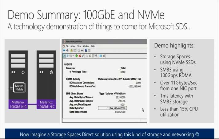 Windows Storage on 100GbE With RDMA 2X better