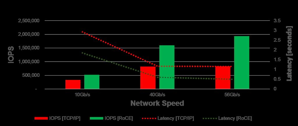 Windows Storage Spaces Faster Networks RoCE vs.