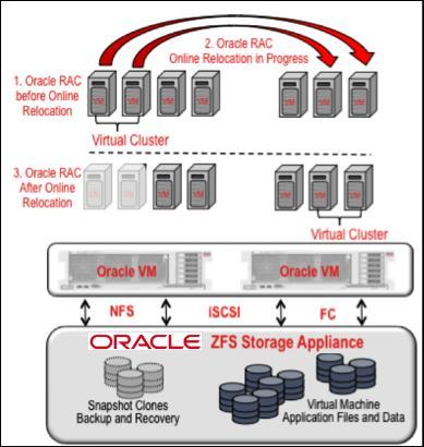 Highly Efficient Oracle VM Environments with Oracle ZFS Storage Appliance Oracle ZFS Storage Appliance systems integrate and interoperate with Oracle VM both for server virtualization and private
