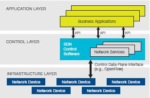 "network stack, ""using software to virtually insert services into the flow of network traffic."" SDN encompasses low-level switching optimization and high-level application orchestration."