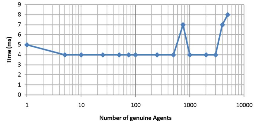 Number of genuine Agents Vs Memory Usage (KBytes) The graph in below figure shows the variation of time requires for detection of attack as the number of genuine agents is increased.