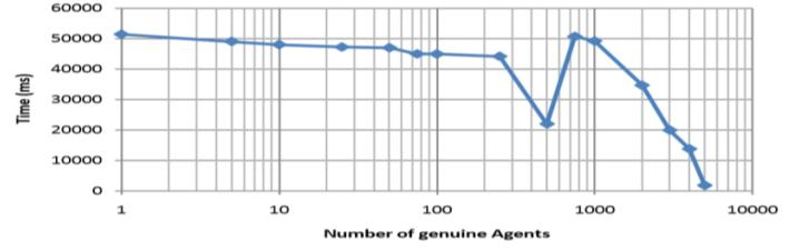 Variation in the detection time with respect to number of genuine agents is negligible and can be assumed to be constant.