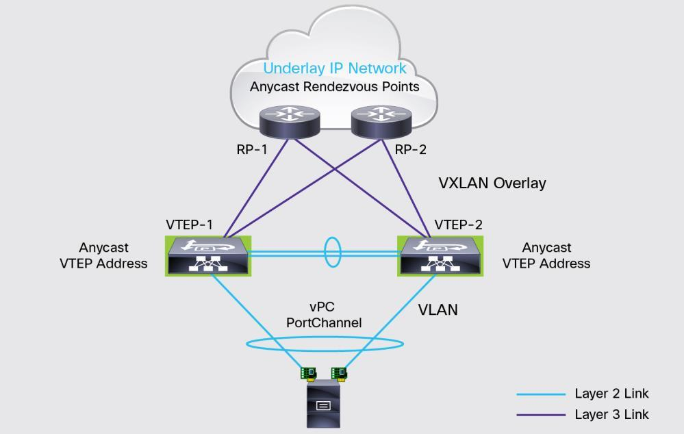 VXLAN Design with Cisco Nexus 9300 Platform Switches - PDF