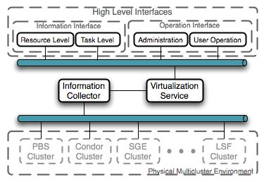 The virtualization service has three components, a XML generator, a validator, and a parser.