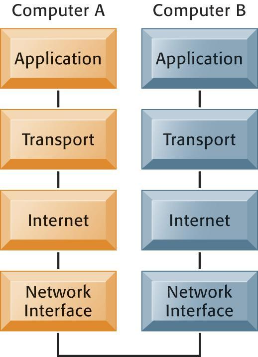 Telecommunications and Networking in Today s Business World The Transmission Control Protocol/Internet Protocol (TCP/IP) Reference Model This figure