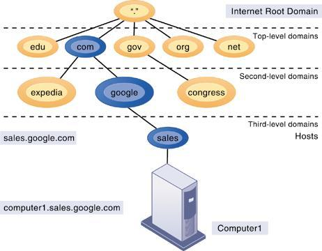 The Global Internet The Domain Name System The Domain Name System is a hierarchical system with a root domain, top level domains, second