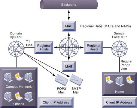 The Internet backbone connects to regional networks, which in turn provide access to Internet service providers, large firms, and government institutions.