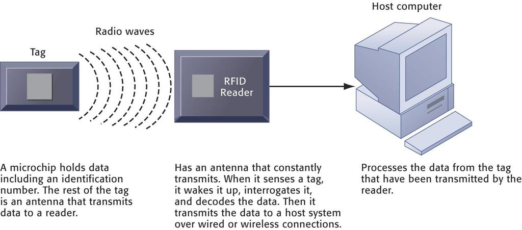The Wireless Revolution How RFID Works RFID uses low powered radio transmitters to read data stored in a tag at distances ranging from 1 inch to 100 feet.