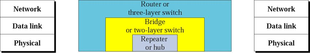 protocol. Routers works at the Network layer of the OSI Model. Bridges works at the data link layer.