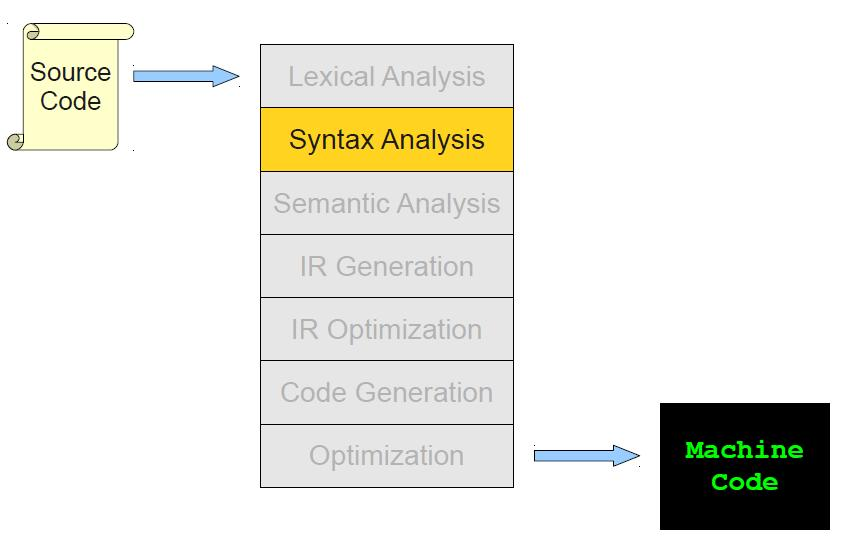 Outline Semantic Analysis The role of semantic analysis in a compiler A laundry list of tasks Scope Static vs.