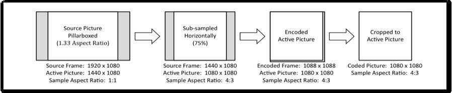 Figure 4-9 Example of Display Process for Letterboxed Source Content Figure 4-10, below, illustrates what might happen when both sub-sampling and cropping are working in the same horizontal dimension.