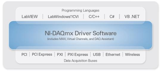 NI-DAQmx NI-DAQmx (multithreaded driver) software provides ease of use, flexibility, and performance in multiple programming environments Driver