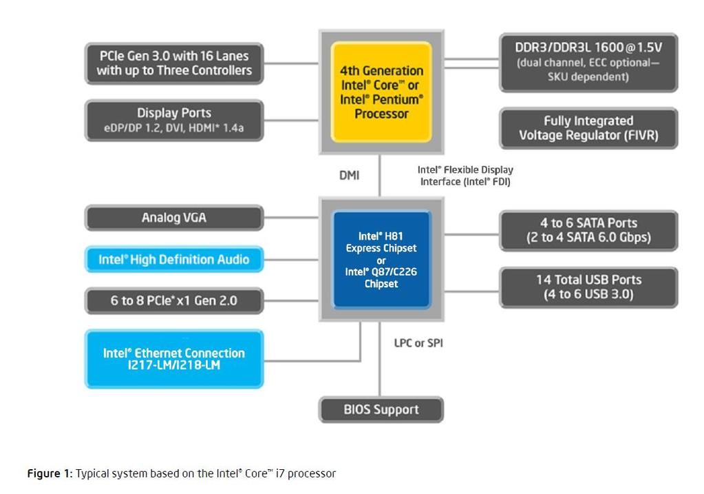 Intel Architecture example http://www.intel.