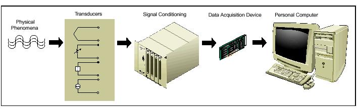Data acquisition (DAQ) Data acquisition involves measuring signals (from a real-world physical system) from different sensors, and digitizing the signals for