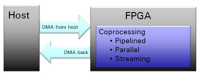 Common Applications for FPGAs in DAQ and control systems High-speed
