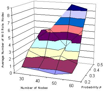 nodes that take up master and slave roles). Figure 9. Average number of master-slave role nodes for 4-hop neighbor list.