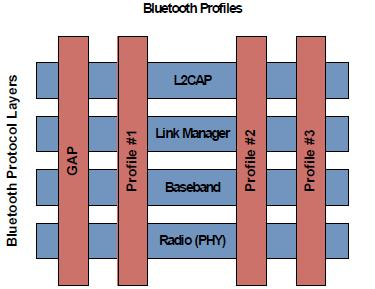 Protocol and Profiles Protocol is a layer stack. Application interoperability in the Bluetooth system is accomplished by Bluetooth profiles.