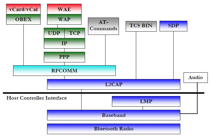 Bluetooth Protocols Bluetooth Core Protocols are required by most of Bluetooth devices which include: