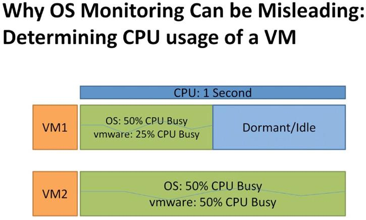 Topics Why OS Monitoring Can be Misleading 5 Key VMware Metrics for Understanding VMWa re capacity How VMware processor scheduling impacts CPU capacity measurements Measuring Memory Capacity