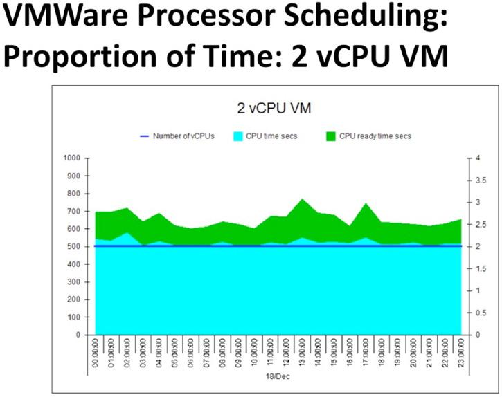 Now lets look at a VM on the same host, doing the same processing on the same day. Again we can see ~500 seconds of processing in each hour interval.