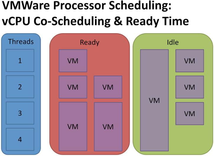 By reducing the number of vcpus in the first VM, we could improve transaction times to somewhere between a quarter and a third of their current time.