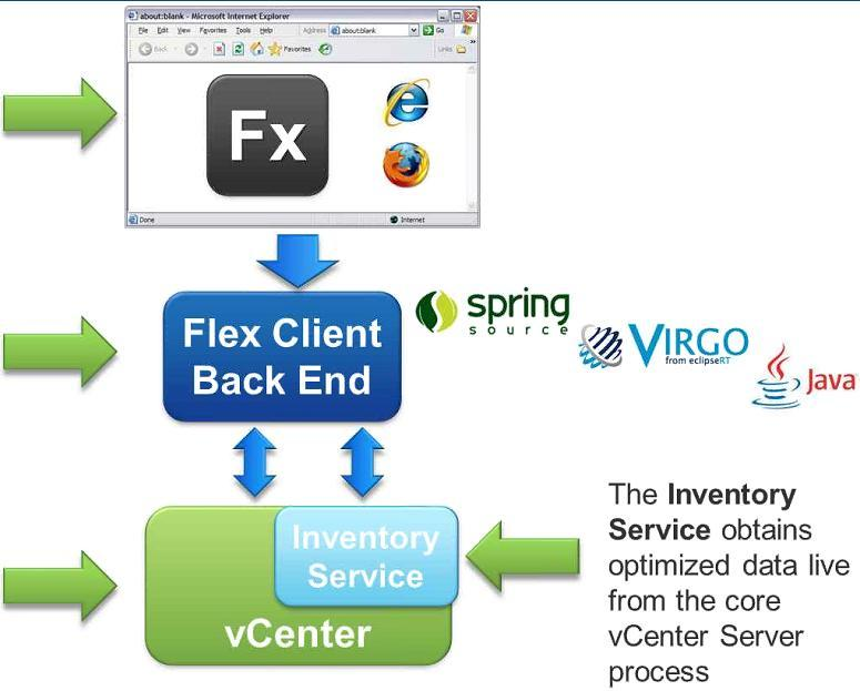 vsphere Web Client Architecture vsphere Web Client runs within a browser Application Server that provides a scalable backend VMware vcenter